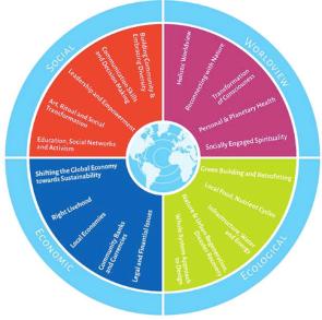 the 4 sides of ethonomics Gaia welfare