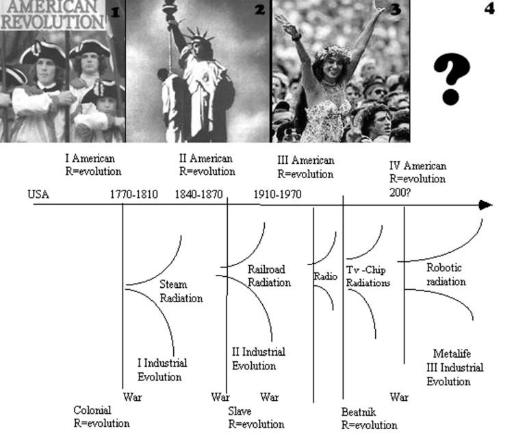 101 American revolutions