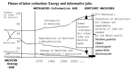 19-labor-extinction3 ages