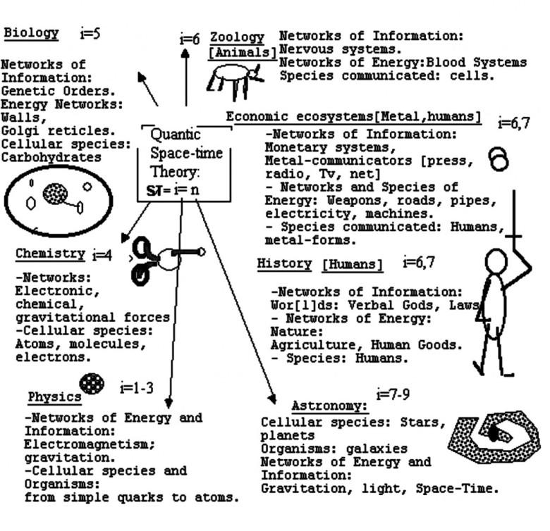 5d superorganism