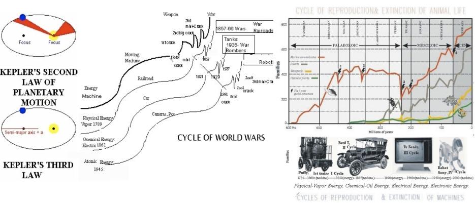 CYCLES BIOECONOMICS
