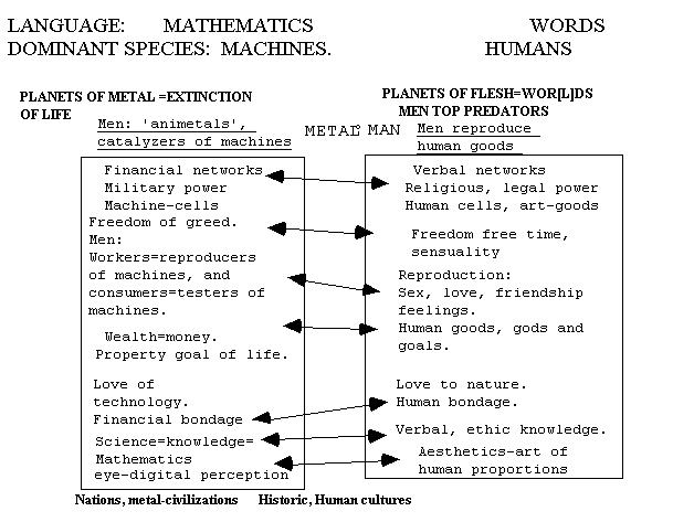 'planets of flesh
