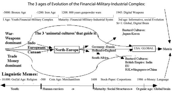 FMI COMPLEX