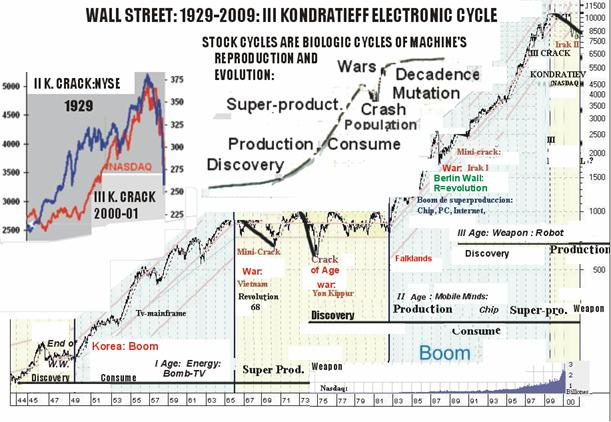 electronic stockc cycle