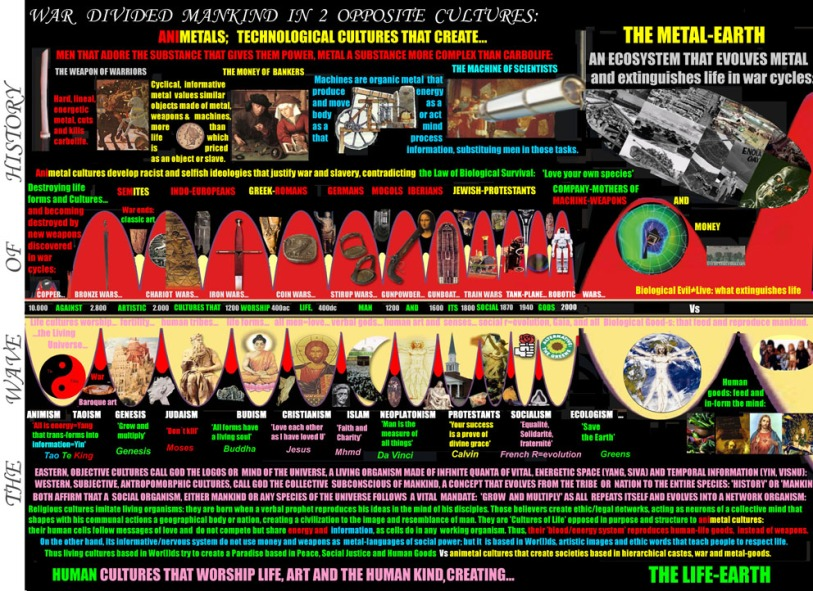 3. reducedThe Wave of History