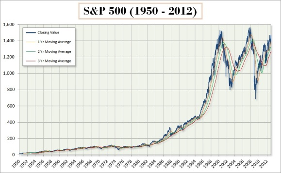 S&P500_(1950-12)