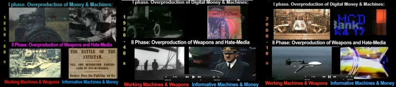The equation of profits of the FMMI system its responsable of the 72 years cycle of capitalism that switches synergies between inflationary money and consumption goods v. hate media and weapons consuming humans with mathematical precision every human generation, when overproduction of inflationary money and machines cannot be sold as new mechanisms substitute labor. So capitalism switches to weapons and hate media, pays war-monger politicians that consume arsenals and people. The cycle is generational, tuned to the American political cycle, what allowed this writer to predict its change of phase in 92, c.Bioeconomics.