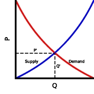 1000px-supply_and_demand_curves-svg_438x0_scale.png