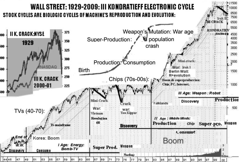electornic cycle