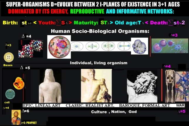 the organismsof culture