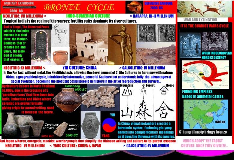 bronze age asia