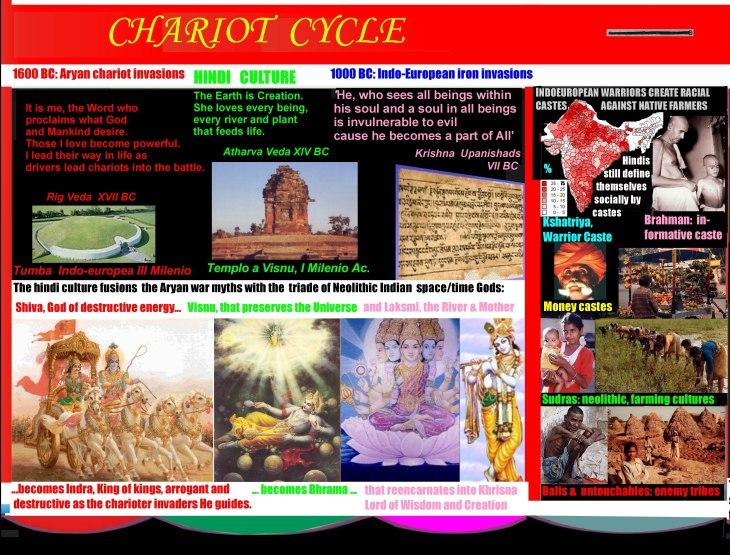 chariotasia