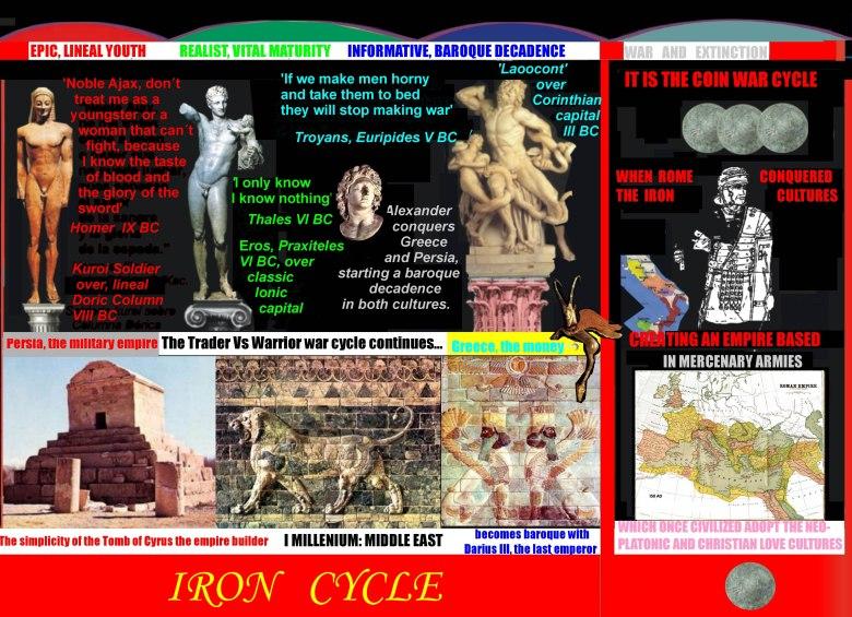 iron age rome