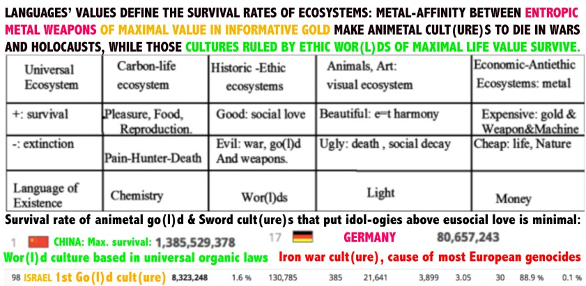 love survival VALUES AND WAR copy